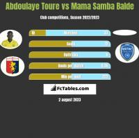 Abdoulaye Toure vs Mama Samba Balde h2h player stats