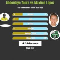 Abdoulaye Toure vs Maxime Lopez h2h player stats