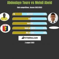 Abdoulaye Toure vs Mehdi Abeid h2h player stats