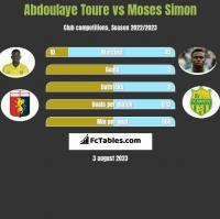 Abdoulaye Toure vs Moses Simon h2h player stats