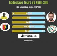 Abdoulaye Toure vs Naim Sliti h2h player stats