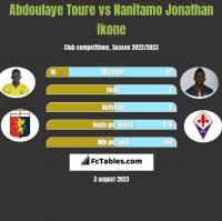 Abdoulaye Toure vs Nanitamo Jonathan Ikone h2h player stats