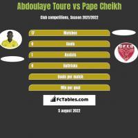 Abdoulaye Toure vs Pape Cheikh h2h player stats