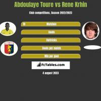 Abdoulaye Toure vs Rene Krhin h2h player stats