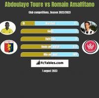 Abdoulaye Toure vs Romain Amalfitano h2h player stats