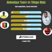 Abdoulaye Toure vs Thiago Maia h2h player stats