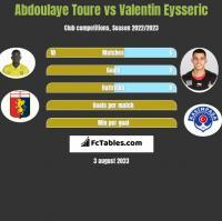 Abdoulaye Toure vs Valentin Eysseric h2h player stats