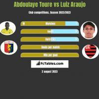 Abdoulaye Toure vs Luiz Araujo h2h player stats