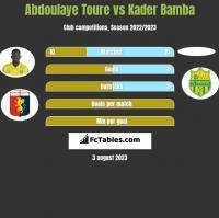 Abdoulaye Toure vs Kader Bamba h2h player stats