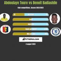 Abdoulaye Toure vs Benoit Badiashile h2h player stats