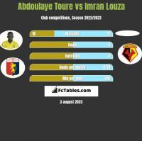 Abdoulaye Toure vs Imran Louza h2h player stats