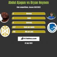 Abdul Ajagun vs Bryan Heynen h2h player stats