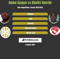 Abdul Ajagun vs Dimitri Oberlin h2h player stats