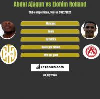 Abdul Ajagun vs Elohim Rolland h2h player stats