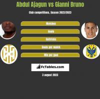 Abdul Ajagun vs Gianni Bruno h2h player stats