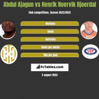 Abdul Ajagun vs Henrik Roervik Bjoerdal h2h player stats