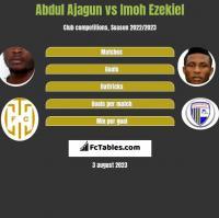 Abdul Ajagun vs Imoh Ezekiel h2h player stats