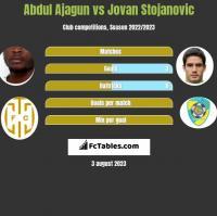 Abdul Ajagun vs Jovan Stojanovic h2h player stats