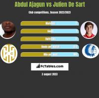 Abdul Ajagun vs Julien De Sart h2h player stats
