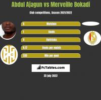 Abdul Ajagun vs Merveille Bokadi h2h player stats