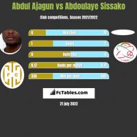 Abdul Ajagun vs Abdoulaye Sissako h2h player stats