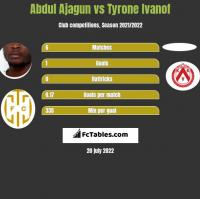 Abdul Ajagun vs Tyrone Ivanof h2h player stats