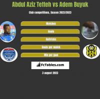Abdul Aziz Tetteh vs Adem Buyuk h2h player stats