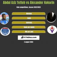 Abdul Aziz Tetteh vs Alexander Kokorin h2h player stats