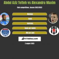 Abdul Aziz Tetteh vs Alexandru Maxim h2h player stats