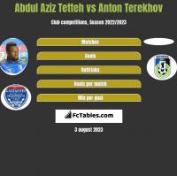 Abdul Aziz Tetteh vs Anton Terekhov h2h player stats