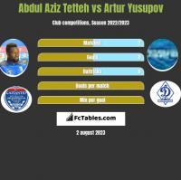 Abdul Aziz Tetteh vs Artur Yusupov h2h player stats