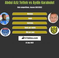 Abdul Aziz Tetteh vs Aydin Karabulut h2h player stats