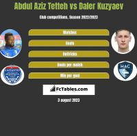Abdul Aziz Tetteh vs Daler Kuzyaev h2h player stats