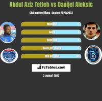 Abdul Aziz Tetteh vs Danijel Aleksic h2h player stats