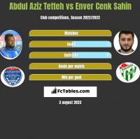 Abdul Aziz Tetteh vs Enver Cenk Sahin h2h player stats