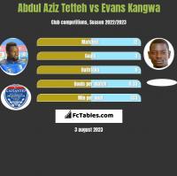Abdul Aziz Tetteh vs Evans Kangwa h2h player stats