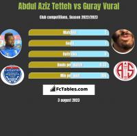 Abdul Aziz Tetteh vs Guray Vural h2h player stats