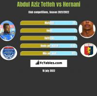 Abdul Aziz Tetteh vs Hernani h2h player stats