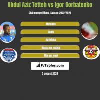 Abdul Aziz Tetteh vs Igor Gorbatenko h2h player stats