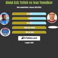 Abdul Aziz Tetteh vs Ivan Temnikov h2h player stats