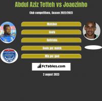 Abdul Aziz Tetteh vs Joaozinho h2h player stats