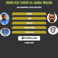 Abdul Aziz Tetteh vs Junior Morais h2h player stats