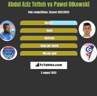 Abdul Aziz Tetteh vs Pawel Olkowski h2h player stats