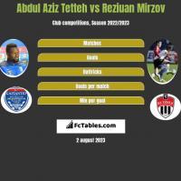 Abdul Aziz Tetteh vs Reziuan Mirzov h2h player stats