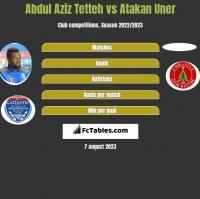Abdul Aziz Tetteh vs Atakan Uner h2h player stats