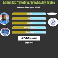 Abdul Aziz Tetteh vs Vyacheslav Grulev h2h player stats