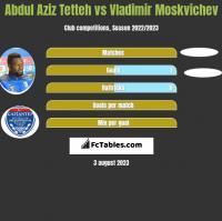 Abdul Aziz Tetteh vs Vladimir Moskvichev h2h player stats