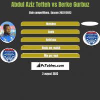 Abdul Aziz Tetteh vs Berke Gurbuz h2h player stats