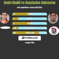 Abdul Khalili vs Anastasios Bakesetas h2h player stats