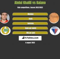 Abdul Khalili vs Baiano h2h player stats